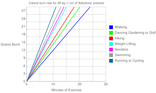 Exercise profile for 28.4g (1 oz) of Babyfood, pretzels