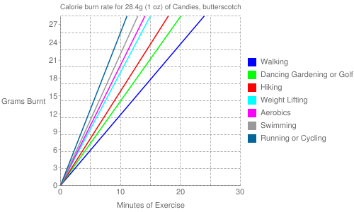 Exercise profile for 28.4g (1 oz) of Candies, butterscotch