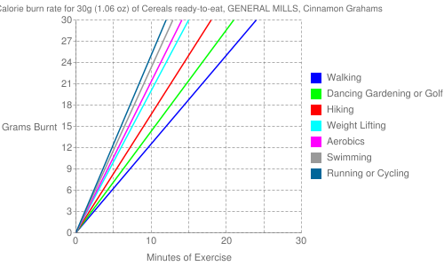 Exercise profile for 30g (1.06 oz) of Cereals ready-to-eat, GENERAL MILLS, Cinnamon Grahams