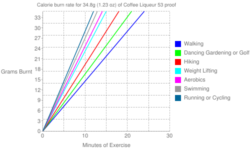 Exercise profile for 34.8g (1.23 oz) of Coffee Liqueur 53 proof