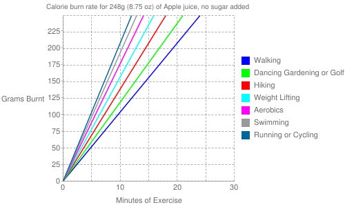 Exercise profile for 248g (8.75 oz) of Apple juice, no sugar added