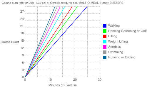 Exercise profile for 29g (1.02 oz) of Cereals ready-to-eat, MALT-O-MEAL, Honey BUZZERS