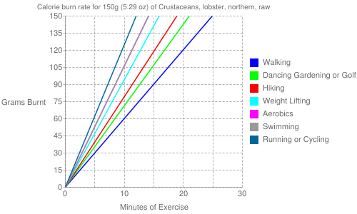 Exercise profile for 150g (5.29 oz) of Crustaceans, lobster, northern, raw