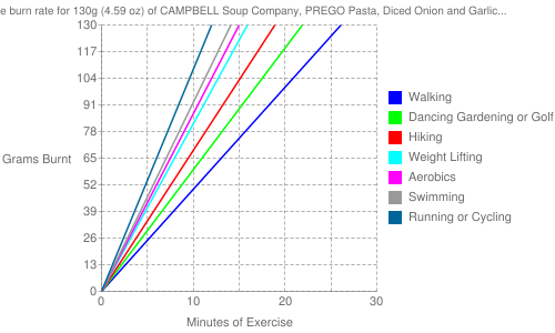 Exercise profile for 130g (4.59 oz) of CAMPBELL Soup Company, PREGO Pasta, Diced Onion and Garlic Italian Sauce, ready-to-serve