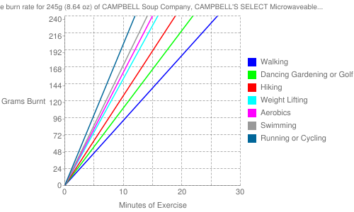 Exercise profile for 245g (8.64 oz) of CAMPBELL Soup Company, CAMPBELL'S SELECT Microwaveable Bowls, Chicken with Egg Noodles Soup