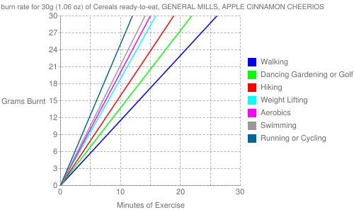 Exercise profile for 30g (1.06 oz) of Cereals ready-to-eat, GENERAL MILLS, APPLE CINNAMON CHEERIOS