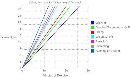Exercise profile for 28.4g (1 oz) of Zwieback