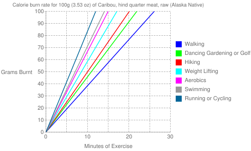 Exercise profile for 100g (3.53 oz) of Caribou, hind quarter meat, raw (Alaska Native)