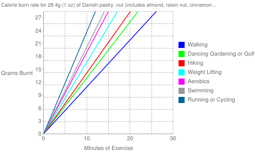 Exercise profile for 28.4g (1 oz) of Danish pastry, nut (includes almond, raisin nut, cinnamon nut)