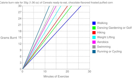 Exercise profile for 30g (1.06 oz) of Cereals ready-to-eat, chocolate-flavored frosted puffed corn