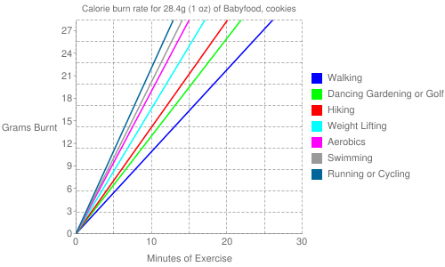 Exercise profile for 28.4g (1 oz) of Babyfood, cookies
