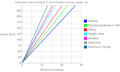 Exercise profile for 247g (8.71 oz) of Passion-fruit juice, purple, raw