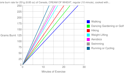 Exercise profile for 251g (8.85 oz) of Cereals, CREAM OF WHEAT, regular (10 minute), cooked with water, with salt
