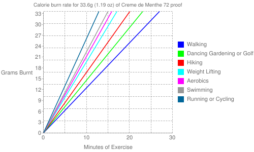 Exercise profile for 33.6g (1.19 oz) of Creme de Menthe 72 proof