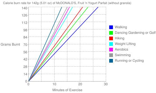 Exercise profile for 142g (5.01 oz) of McDONALD'S, Fruit 'n Yogurt Parfait (without granola)