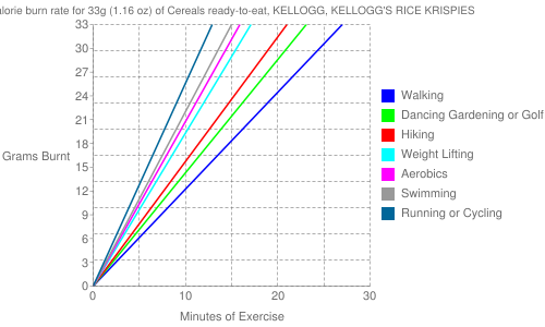Exercise profile for 33g (1.16 oz) of Cereals ready-to-eat, KELLOGG, KELLOGG'S RICE KRISPIES