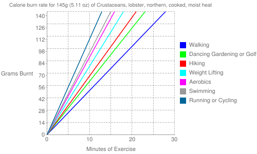 Exercise profile for 145g (5.11 oz) of Crustaceans, lobster, northern, cooked, moist heat