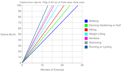 Exercise profile for 100g (3.53 oz) of Polar bear meat (raw)