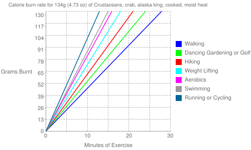 Exercise profile for 134g (4.73 oz) of Crustaceans, crab, alaska king, cooked, moist heat