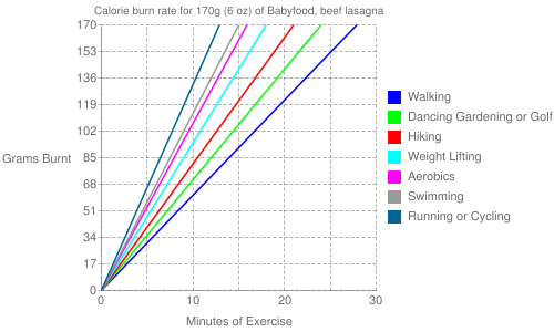 Exercise profile for 170g (6 oz) of Babyfood, beef lasagna