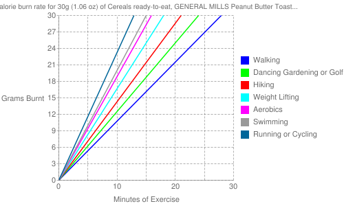 Exercise profile for 30g (1.06 oz) of Cereals ready-to-eat, GENERAL MILLS Peanut Butter Toast Crunch