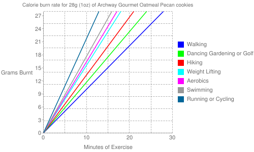 Exercise profile for 28g (1oz) of Archway Gourmet Oatmeal Pecan cookies