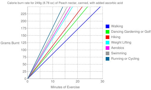 Exercise profile for 249g (8.78 oz) of Peach nectar, canned, with added ascorbic acid
