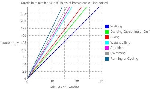 Exercise profile for 249g (8.78 oz) of Pomegranate juice, bottled