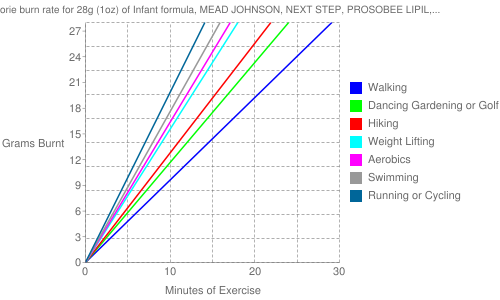 Exercise profile for 28g (1oz) of Infant formula, MEAD JOHNSON, NEXT STEP, PROSOBEE LIPIL, powder, with ARA and DHA
