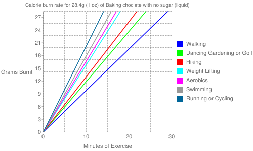 Exercise profile for 28.4g (1 oz) of Baking choclate with no sugar (liquid)