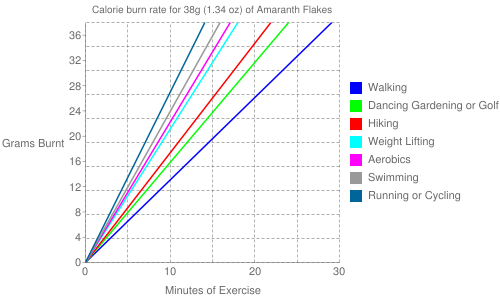 Exercise profile for 38g (1.34 oz) of Amaranth Flakes