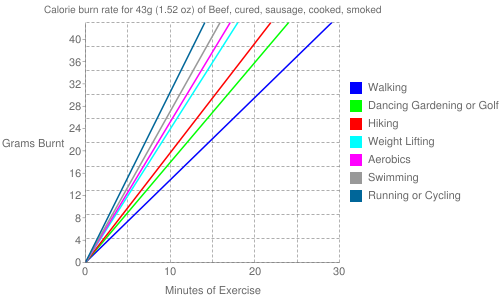 Exercise profile for 43g (1.52 oz) of Beef, cured, sausage, cooked, smoked