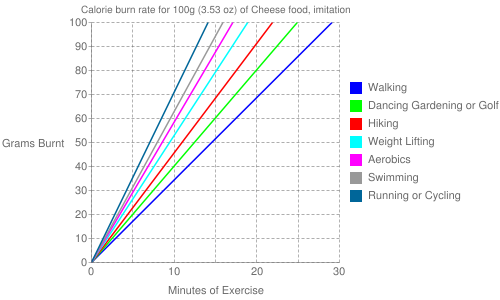 Exercise profile for 100g (3.53 oz) of Cheese food, imitation