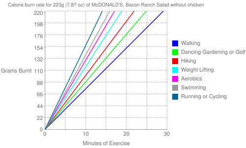 Exercise profile for 223g (7.87 oz) of McDONALD'S, Bacon Ranch Salad without chicken