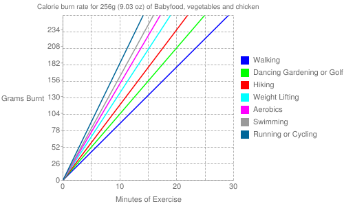 Exercise profile for 256g (9.03 oz) of Babyfood, vegetables and chicken