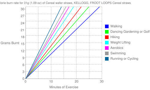 Exercise profile for 31g (1.09 oz) of Cereal wafer straws, KELLOGG, FROOT LOOPS Cereal straws