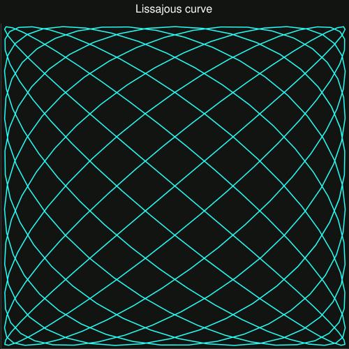 Lissajous curve, by http://code.google.com/p/charts4j