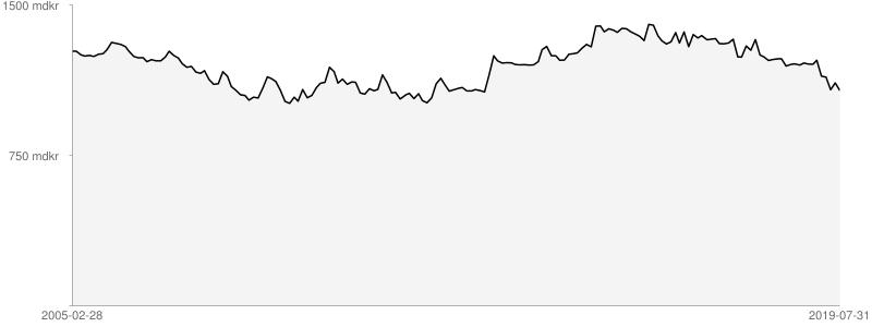 Sveriges statsskuld månad för månad, från 2005-02-28 till 2019-07-31