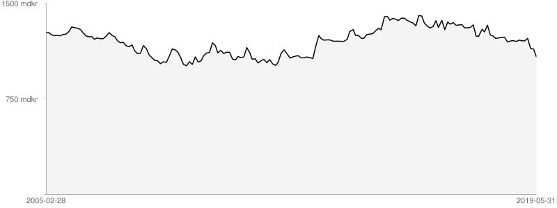 Sveriges statsskuld månad för månad, från 2005-02-28 till 2019-05-31