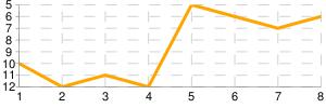 Total standings