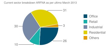 Current sector breakdown ARFNA as per ultimo March 2013