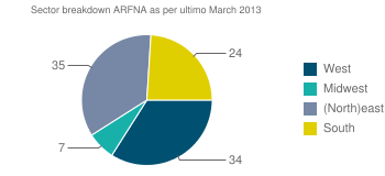Sector breakdown ARFNA as per ultimo March 2013