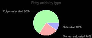Oil, walnut, fatty acids by type