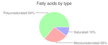Russian dressing, fatty acids by type
