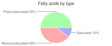 Seeds, dried, sunflower seed kernels, fatty acids by type