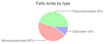 Apricots, uncooked, sulfured, dried, fatty acids by type