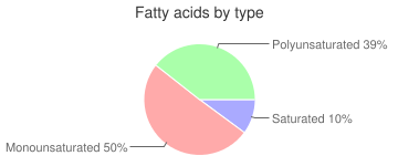 Salad dressing, without salt, reduced fat, italian dressing, fatty acids by type