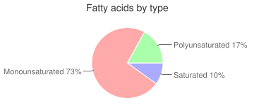 Spices, celery seed, fatty acids by type