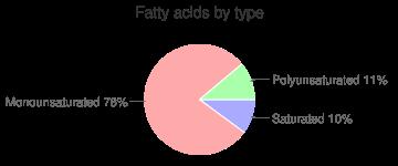Nutritional powder mix, light (Muscle Milk), fatty acids by type