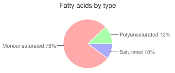 Nutritional powder mix, not further speficied, light, protein, fatty acids by type